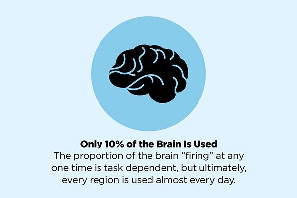"Brain - Only 10% of the Brain Is Used The proportion of the brain ""firing"" at any one time is task dependent, but ultimately, every region is used almost every day."