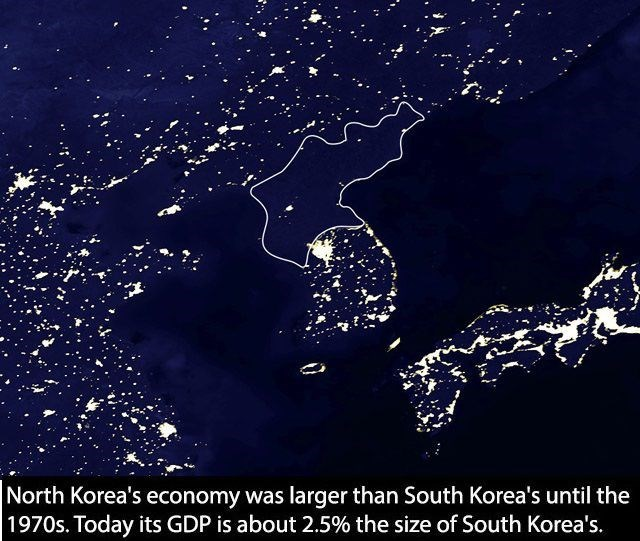 Water - North Korea's economy was larger than South Korea's until the 1970s. Today its GDP is about 2.5% the size of South Korea's.