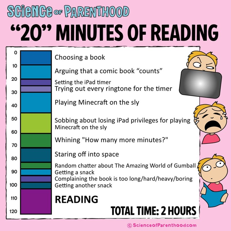 """Cartoon - SCieNCe r PARENTHOOD """"20"""" MINUTES OF READING Choosing a book 10 Arguing that a comic book """"counts"""" 20 Setting the iPad timer Trying out every ringtone for the timer 30 Playing Minecraft on the sly 40 50 Sobbing about losing iPad privileges for playing Minecraft on the sly 60 Whining """"How many more minutes?"""" 70 Staring off into space 80 Random chatter about The Amazing World of Gumball Getting a snack Complaining the book is too long/hard/heavy/boring Getting another snack 90 100 READIN"""