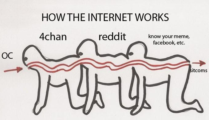 Text - HOW THE INTERNET WORKS 4chan reddit know your meme, facebook, etc. OC sitcoms