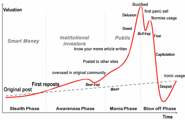 Text - Buzzfeed Valuation first panic sell Delusion Normies usage Greed Bull trap Fear Institutional Public Smart Money investors know your meme article written Capitulation Posted to other sites overused in original community ironic usage First reposts Bear trap Despair Original post Mean Stealth Phase Awareness Phase Mania Phase Blow off Phase Time
