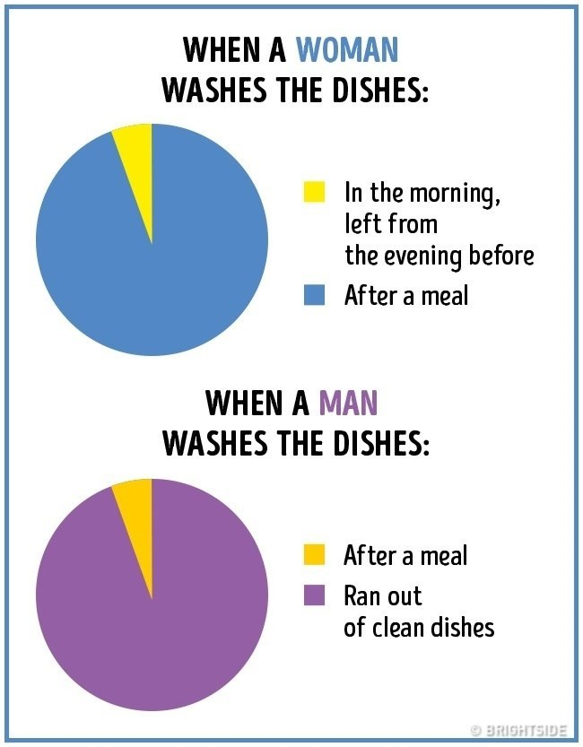 Text - WHEN A WOMAN WASHES THE DISHES: In the morning, left from the evening before After a meal WHEN A MAN WASHES THE DISHES: After a meal Ran out of clean dishes BRIGHTSIDE