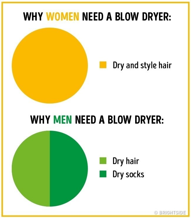 Text - WHY WOMEN NEED A BLOW DRYER: Dry and style hair WHY MEN NEED A BLOW DRYER: Dry hair Dry socks BRIGHTSIDE