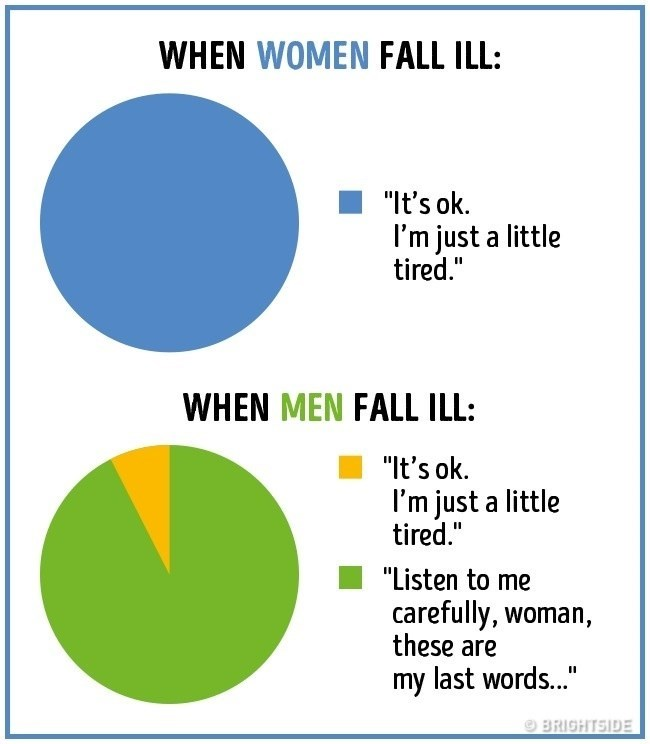 "Text - WHEN WOMEN FALL ILL: ""It's ok. I'm just a little tired. WHEN MEN FALL ILL: ""It's ok I'm just a little tired."" ""Listen to me carefully, woman, these are my last words.."" BRIGHTSIDE"