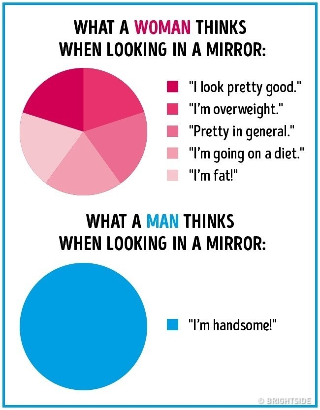 "Text - WHAT A WOMAN THINKS WHEN LOOKING IN A MIRROR: ""I look pretty good."" ""I'm overweight."" ""Pretty in general."" ""I'm going on a diet."" ""I'm fat!"" WHAT A MAN THINKS WHEN LOOKING IN A MIRROR: ""I'm handsome!"" BRIGHTSIDE"