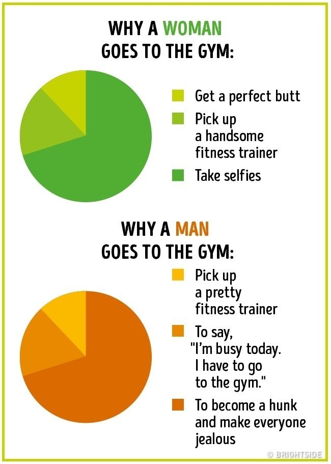 "Text - WHY A WOMAN GOES TO THE GYM: Get a perfect butt Pick up a handsome fitness trainer Take selfies WHY A MAN GOES TO THE GYM: Pick up a pretty fitness trainer To say, ""I'm busy today. I have to go to the gym."" To become a hunk and make everyone jealous BRIGHTSIDE"