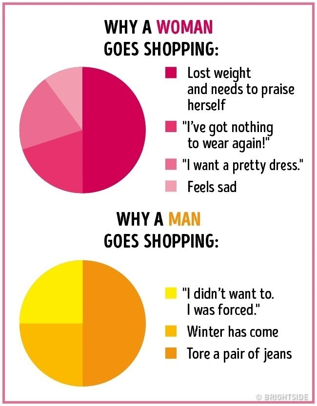 "Text - WHY A WOMAN GOES SHOPPING: Lost weight and needs to praise herself ""I've got nothing to wear again!"" ""I want a pretty dress."" Feels sad WHY A MAN GOES SHOPPING: ""I didn't want to. was forced."" Winter has come Tore a pair of jeans BRIGHTSIDE"