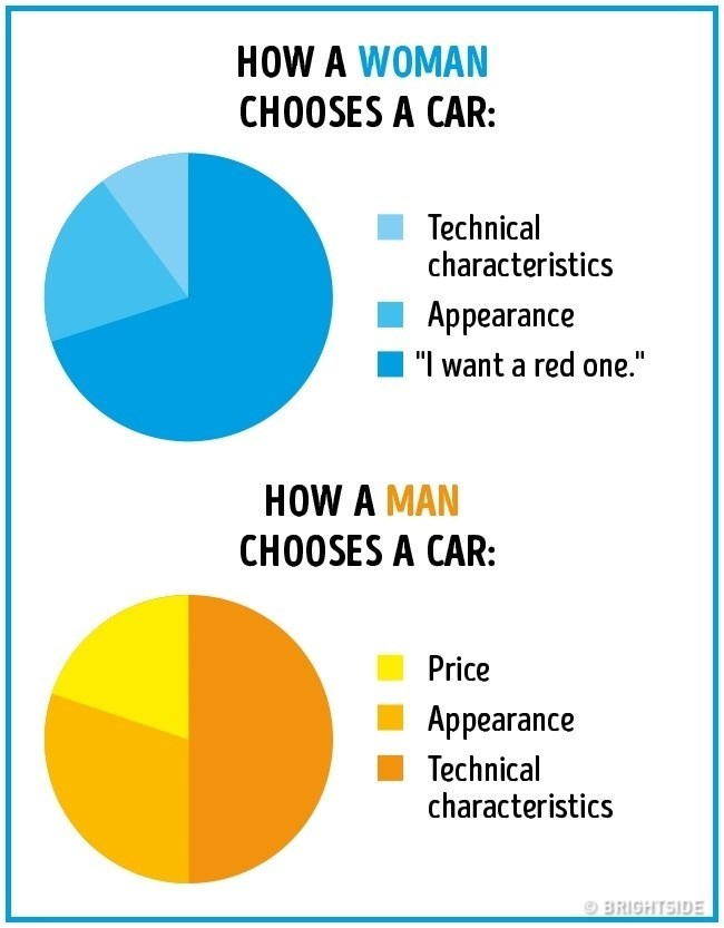 "Text - HOW A WOMAN CHOOSES A CAR Technical characteristics Appearance ""I want a red one."" HOW A MAN CHOOSES A CAR: Price Appearance Technical characteristics BRIGHTSIDE"