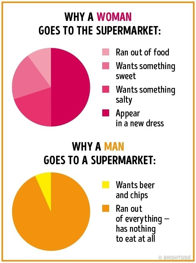 Text - WHY A WOMAN GOES TO THE SUPERMARKET: Ran out of food Wants something sweet Wants something salty Аppear in a new dress WHY A MAN GOES TO A SUPERMARKET: Wants beer and chips Ran out of everything has nothing to eat at all BRIGHTSIDE