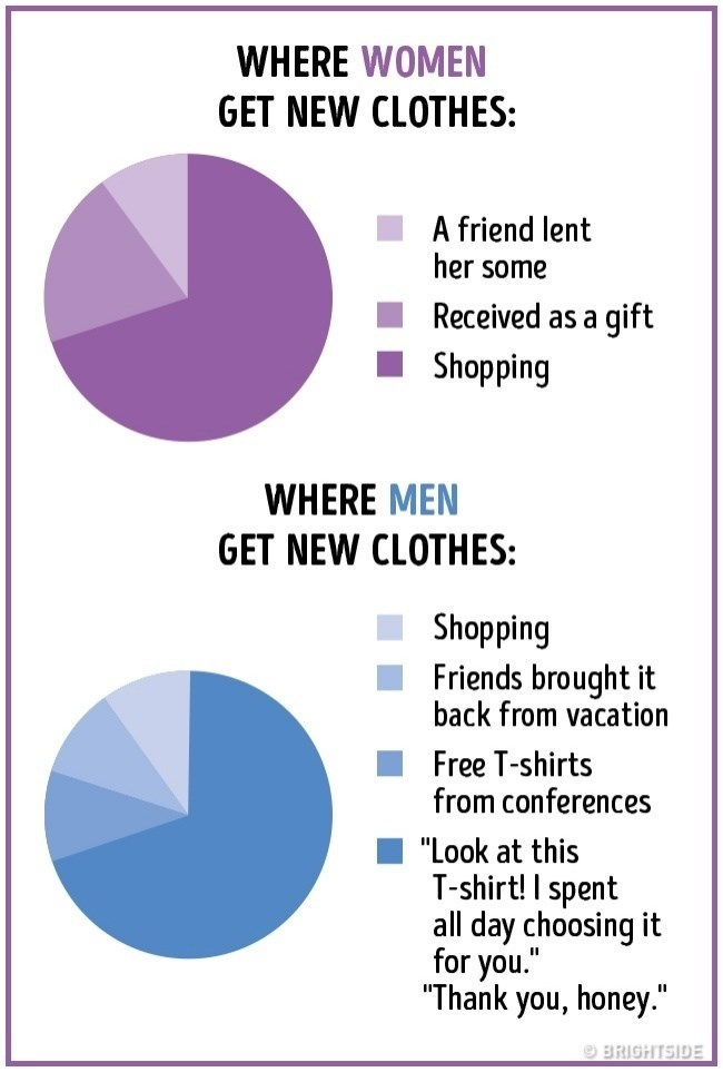 """Text - WHERE WOMEN GET NEW CLOTHES: A friend lent her some Received as a gift Shopping WHERE MEN GET NEW CLOTHES: Shopping Friends brought it back from vacation Free T-shirts from conferences """"Look at this T-shirt! I spent all day choosing it for you."""" """"Thank you, honey."""" 9 BRIGHTSIDE"""