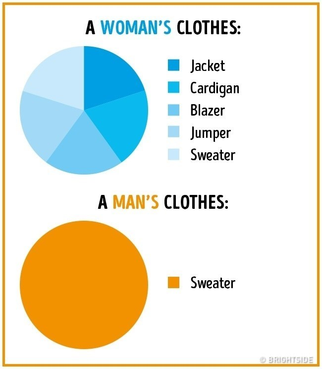 Text - A WOMAN'S CLOTHES: Jacket Cardigan Blazer Jumper Sweater A MAN'S CLOTHES: Sweater BRIGHTSIDE
