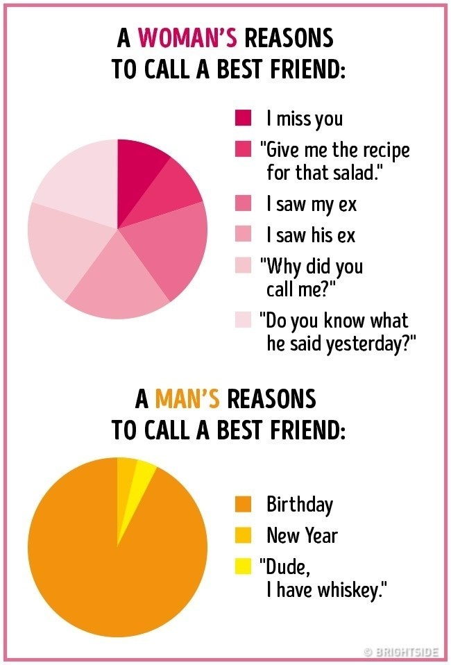 "Text - A WOMAN'S REASONS TO CALL A BEST FRIEND: miss you ""Give me the recipe for that salad."" saw my ex saw his ex ""Why did you call me?"" ""Do you know what he said yesterday?"" A MAN'S REASONS TO CALL A BEST FRIEND: Birthday New Year ""Dude, Ihave whiskey"" BRIGHTSIDE"
