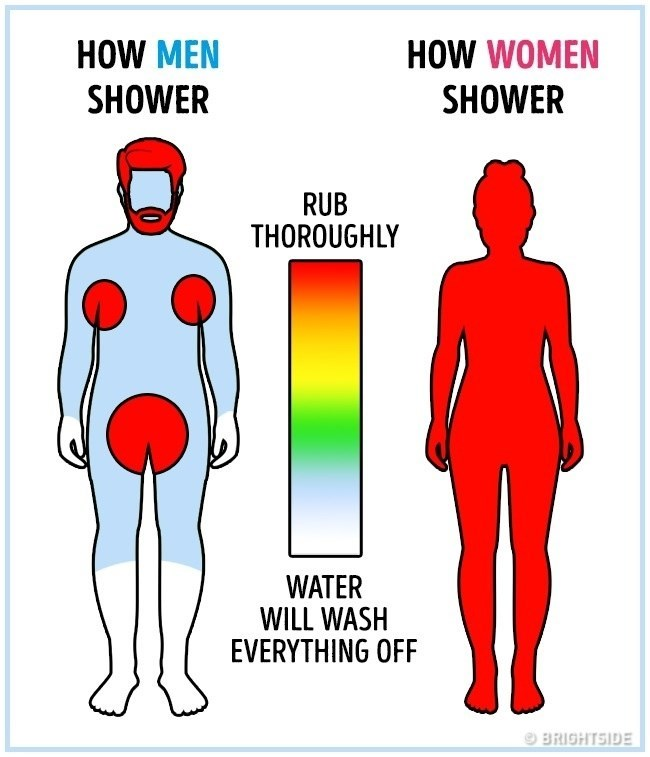 Joint - HOW MEN HOW WOMEN SHOWER SHOWER RUB THOROUGHLY WATER WILL WASH EVERYTHING OFF BRIGHTSIDE