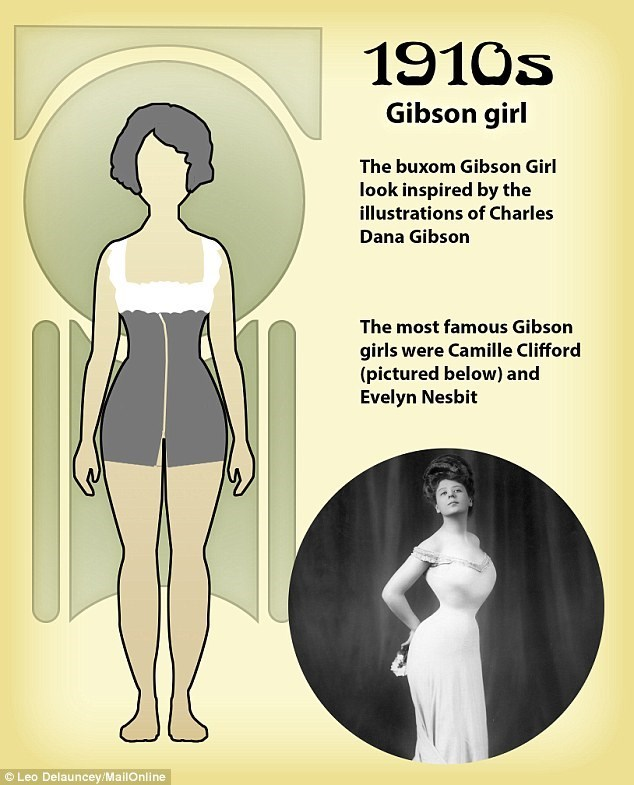 Shoulder - 1910s Gibson girl The buxom Gibson Girl look inspired by the illustrations of Charles Dana Gibson The most famous Gibson girls were Camille Clifford (pictured below) and Evelyn Nesbit Leo Delauncey/MailOnline
