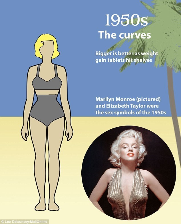 Human - 1950s The curves Bigger is betteras weight gain tablets hit shelves Marilyn Monroe (pictured) and Elizabeth Taylor were the sex symbols of the 1950s Leo Delauncey/MailOnline