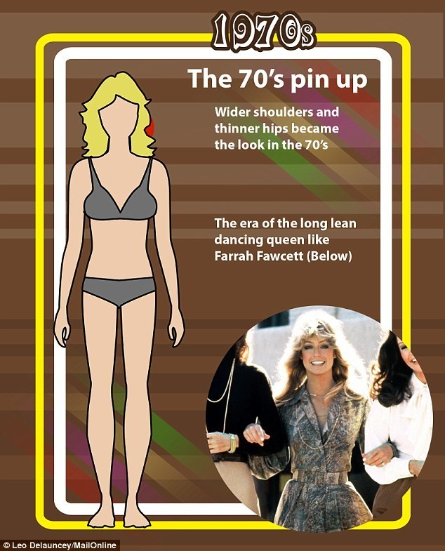 Cartoon - The 70's pin up Wider shoulders and thinner hips became the look in the 70's The era of the long lean dancing queen like Farrah Fawcett (Below) Leo Delauncey/MailOnline