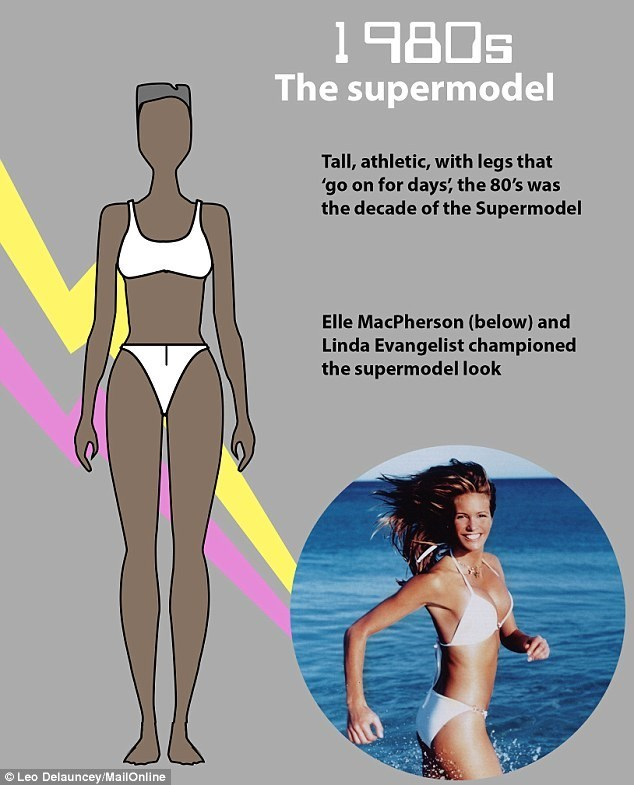 Clothing - The supermodel Tall, athletic, with legs that 'go on for days, the 80's was the decade of the Supermodel Elle MacPherson (below) and Linda Evangelist championed the supermodel look Leo Delauncey/MailOnline