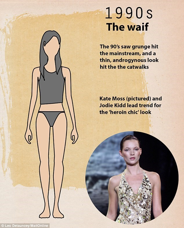 Clothing - 1990s The waif The 90's saw grunge hit the mainstream, and a thin, androgynous look hit the the catwalks Kate Moss (pictured) and Jodie Kidd lead trend for the 'heroin chic' look Leo Delauncey/MailOnline 20