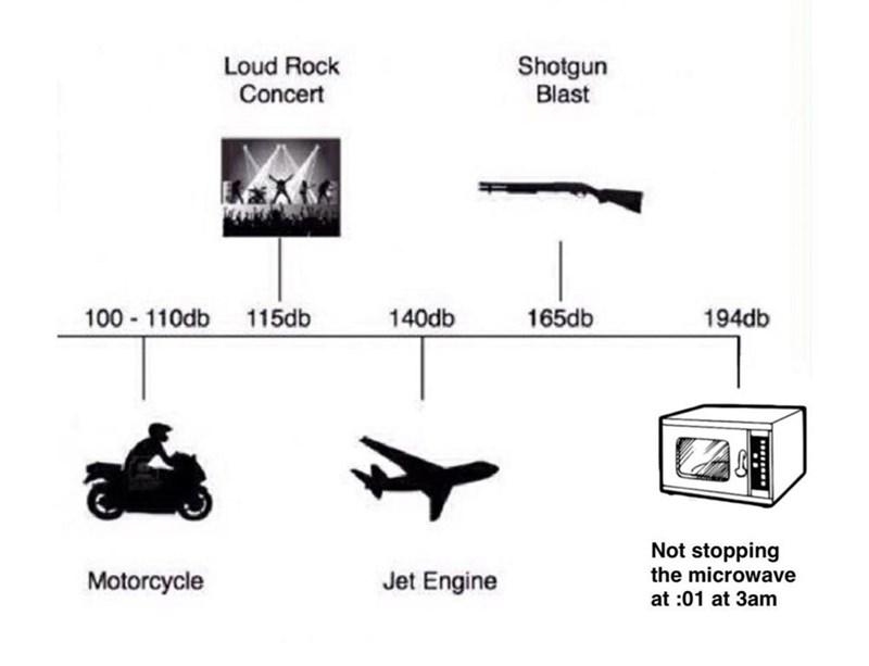 dank meme illustrating how loud a microwave at night is