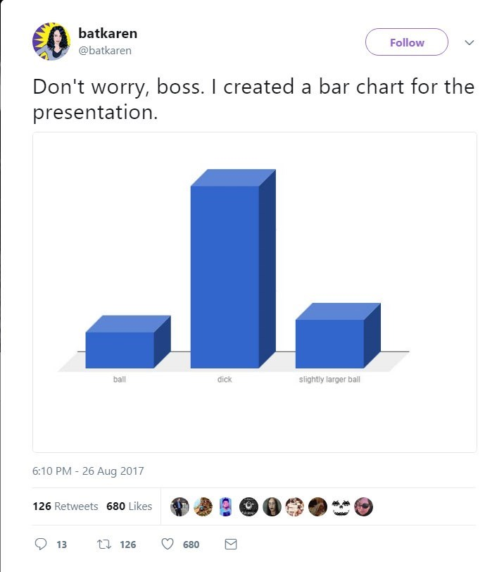 Text - batkaren Follow @batkaren Don't worry, boss. I created a bar chart for the presentation. slightly larger ball ball dick 6:10 PM 26 Aug 2017 126 Retweets 680 Likes t 126 13 680