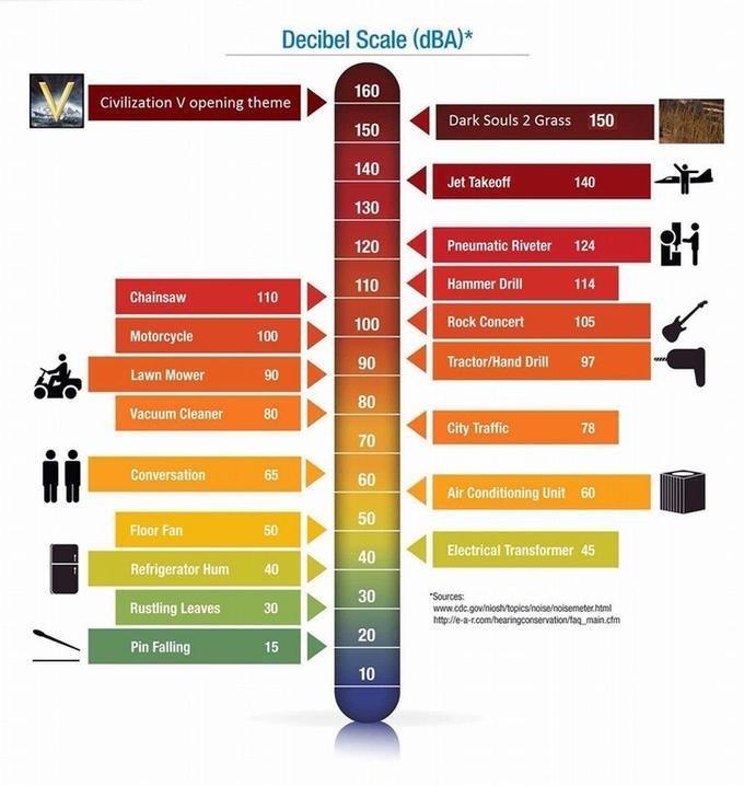 civilization v decibel chart - 9071790336