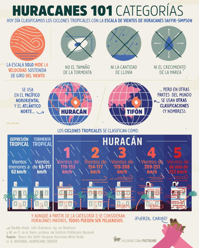 cuadro explicativo de los huracanes hecho por pictoline