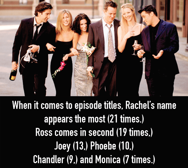 Facial expression - When it comes to episode titles, Rachel's name appears the most (21 times.) Ross comes in second (19 times.) Joey (13.) Phoebe (10.) Chandler (9) and Monica (7 times.)