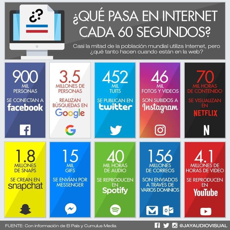 que pasa en internet cada 60 segundos