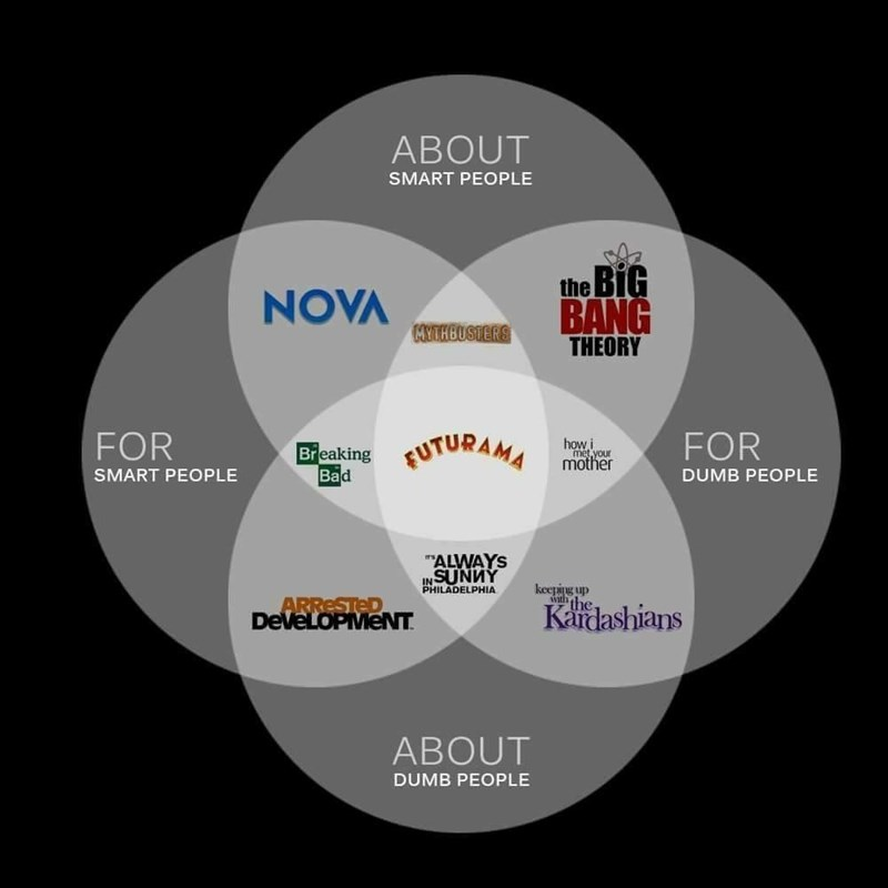 Diagram - ABOUT SMART PEOPLE BiG the NOVA BANG THEORY MYTHBUSTERS FOR FOR FUTURAMA how i met your mother Breaking Bad SMART PEOPLE DUMB PEOPLE ALWAYS SUNWY IN PHILADELPHIA keeping up with the ARRESTED DEVELOPMENT Kardashians ABOUT DUMB PEOPLE