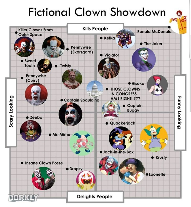 Text - Fictional Clown Showdown Kills People Killer Clowns From Outer Space Ronald McDonald Kefka The Joker Pennywise (Skarsgard) Violator Sweet Tooth Twisty Pennywise (Curry) Hisoka THOSE CLOWNS IN CONGRESS AM I RIGHT!!??? எ Captain Spaulding Captain Buggy Zeebo Quackerjack Mr. Mime Jack-in-the-Box Krusty Insane Clown Posse Dropsy Loonette DORKLY Delights People Scary Looking