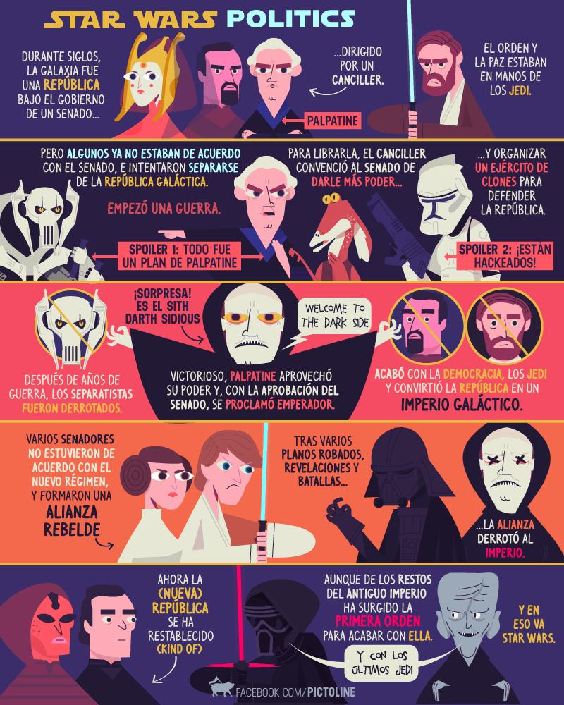 vineta de pictoline que es una guia para entender la politica de Star Wars