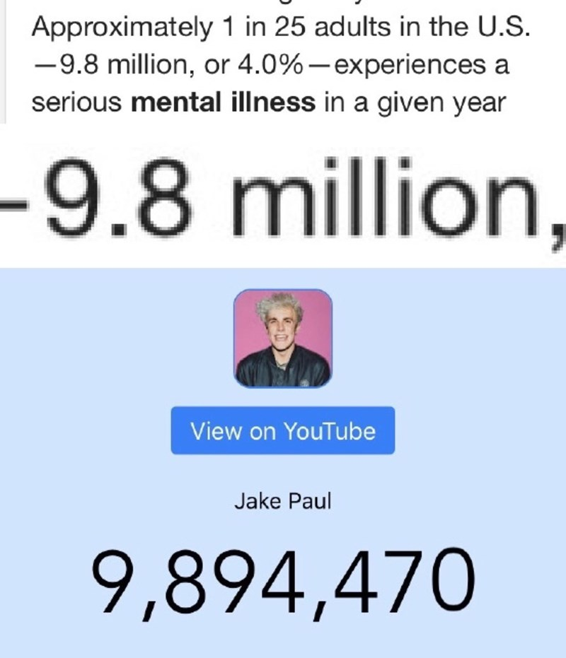 Funny statistic of about 9.8 million Americans having mental illness and that is also the number of followers Jake Paul has