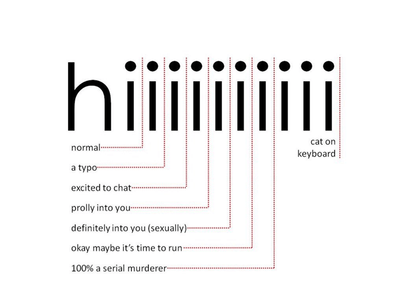 Infographic explaining how each additional i in hi and what it means