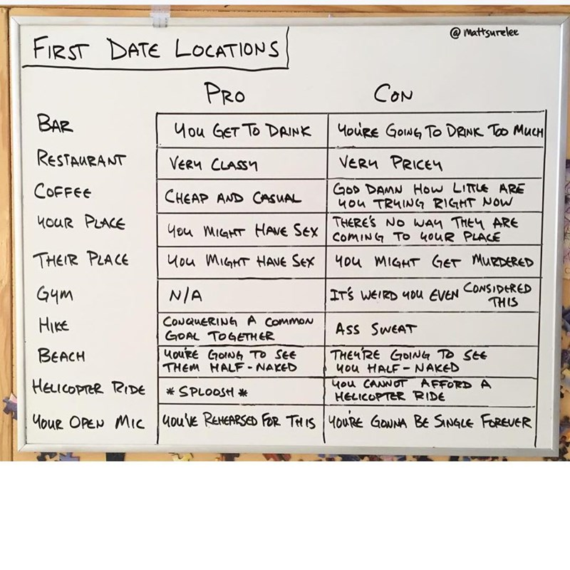 Funny meme about first date location pros and cons, drawn on a whiteboard.