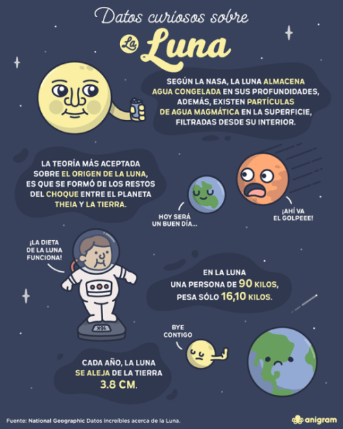 datos curiosos de la luna por anigrammx