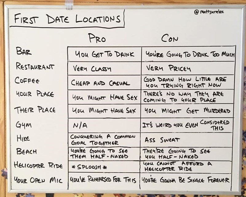Text - @mattsurelee FIRST DATE LOCATIONS PRO CON BAR 4ou GET To DAINK 4ouRe Gowe To DRNK To MucH RESTAURANT VERM PRICE VERM CLASSY Gos DAMN How LITLE ARE 4ou TRuING RIGHT NOW THERES No WAn THE ARE COFFEE CHEAP AND CASUAL 4ouR PLACE Hou MiaT AVE Sex ComING TO 4OUR PLACE THEIR PLACE Mou MIGT HAVE Sex 4ou MIGHT GET MueDERED ITS WEIRD 40u AVEN CONSIDERED THIS G4m N/A CONQUERING A CommoN GOAL TOGETH ER uouRe Gow To See THEM HALF NAKED HIRE Ass SweAT THENRE GOIN To SeE 4ou HALF NAKED uou CANNOT AFFORD