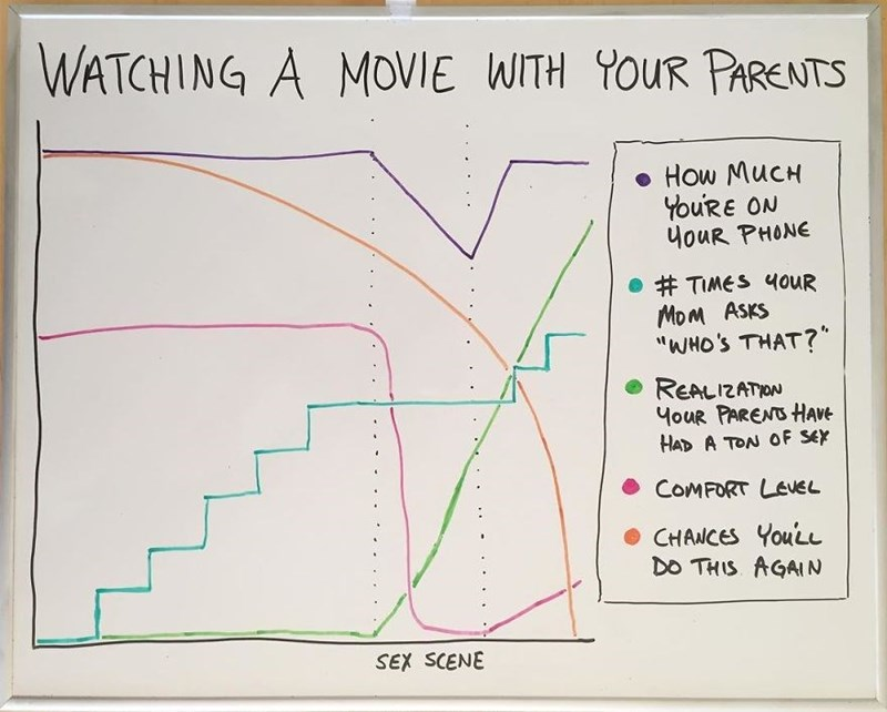 """Text - WATCHING A MOVIE WITH YOUR PARENTS How MucH YouRE ON 4ouR PHONE TIMES 4OUR MoM ASKS """"WHO's THAT? REALIZATION YouR PARENS HAVE HAD A TON OF SEY COMFORT LEVEL CHANCES YOULL Do THIS AGAIN SEX SCENE"""