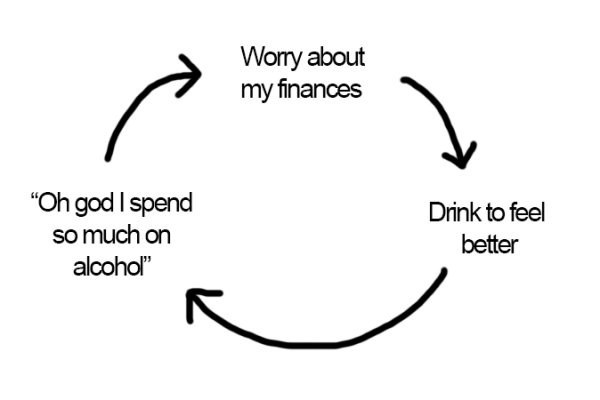 thirsty Thursday meme about the cycle of alcohol