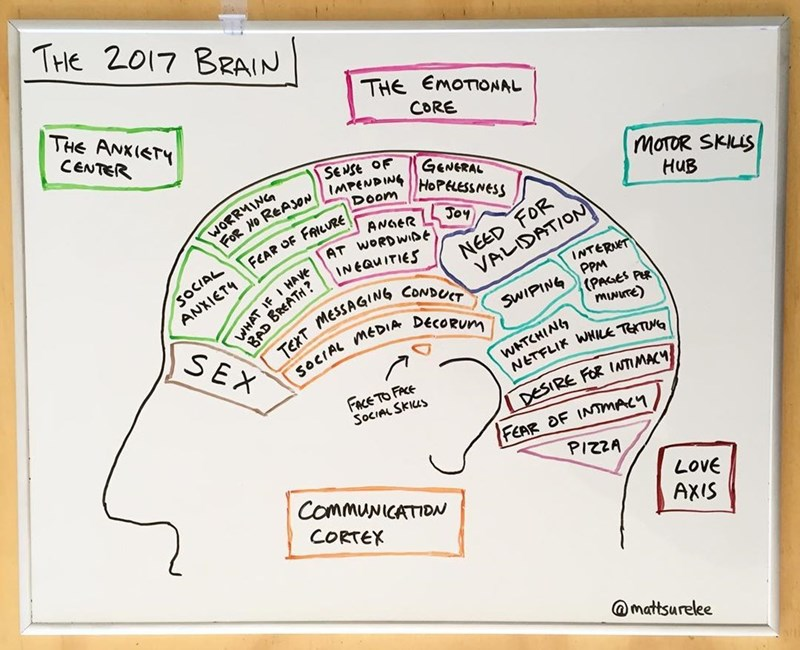Text - THE 2017 BRAIN THE ANKIETY THE EMOTONAL CENTER CORE SeNse OF IMPENDINGHOPLESSNESS WORRMING FOR NO REASON GENERAL MOTOR SKLS DOom HUB Joy ANGER AT WORDWIDE INEQUITIES FEAR OF FAILURE SOCIAL NEED FOR ANXIETY VALIDATION INTERNET PPM (PAGES PER miwuTE) WHAT SEX TEXT MESSAGING CONDUCT SWIPING SOCIAL MEDIA DECORUM WATCHING NETFLI WHILE TETN FACE TO FRCE SOCIAL SKIUS DESIRE FOR INTIMACY FEAR DF INTmALY PIZZA CommuNICATIDA CORTEX LOVE AXIS mattsurelee