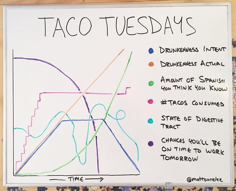 Text - TACO TUESDAYS DRUNKENNESS INTENT DRUNKENNESS ACTUAL AmouNT OF SPANISH you THINK You KNow #TACOS CONSUMED STATE OF DIGESTIVE TRACT CHANCES 4Ou'LL BE ON TIME TO WORK TOMORROW TIME @mattsurelee