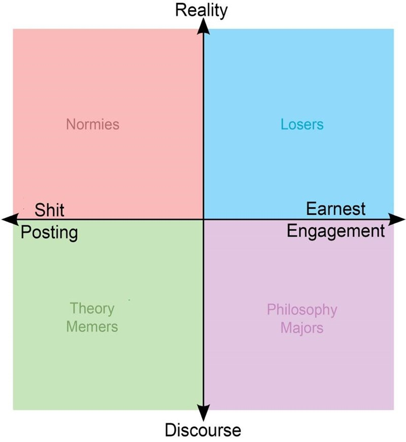 funny meme alignment chart of sorts about normies, losers, theory memers and philosophy majors and how they deal with shit posting, reality, discourse and earnest engagement