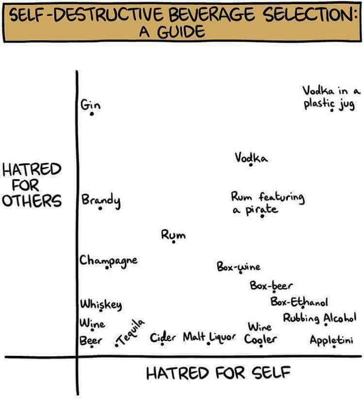 Funny meme about self destructive alcohol choices.