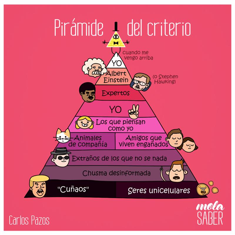 piramide del criterio donde prima el ego MolaSaber