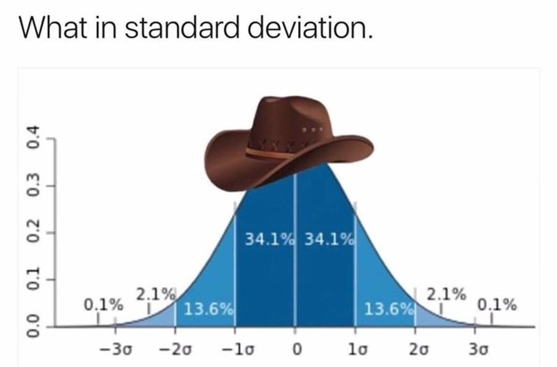 meme - Text - What in standard deviation 34.1% 34.1% 2.1% 0.1% 0.1% 2.1% 13.6% 13.6% 0 -20 -30 -lo lo 20 30 0.1 0.3