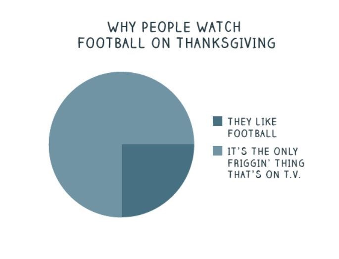 Text - WHY PEOPLE WATCH FOOTBALL ON THANKSGIVING THEY LIKE FOOTBALL IT S THE ONLY FRIGGIN' THING THAT'S ON T.v.