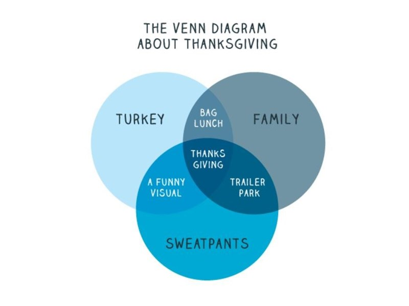 Product - THE VENN DIAGRAM ABOUT THANKSGIVING BAG LUNCH TURKEY FAMILY THANKS GIVING A FUNNY VISUAL TRAILER PARK SWEATPANTS