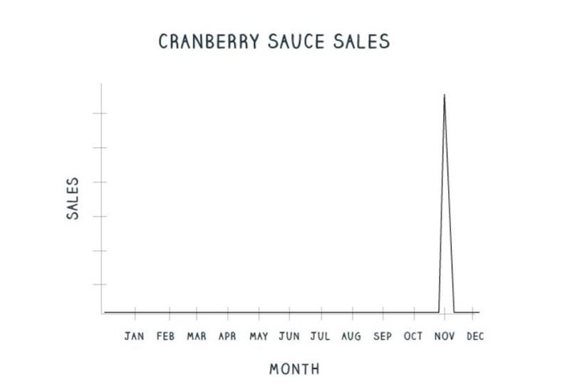 Text - CRANBERRY SAUCE SALES JAN FEB MAR APR MAY JUN JUL AUG SEP OCT NOV DEC MONTH SALES