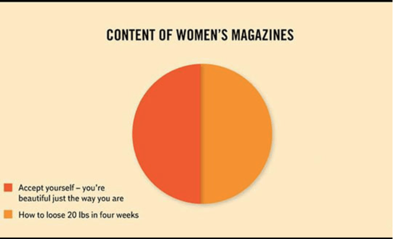 Orange - CONTENT OF WOMEN'S MAGAZINES Accept yourself-you're beautiful just the way you are How to loose 20 lbs in four weeks