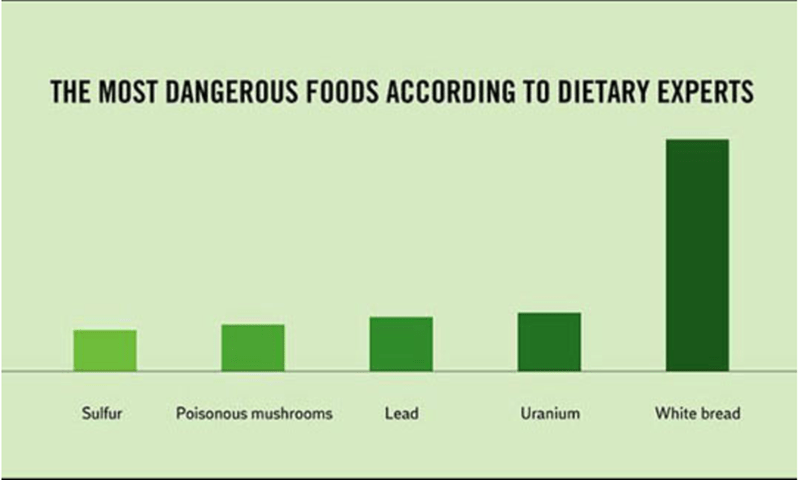 Green - THE MOST DANGEROUS FOODS ACCORDING TO DIETARY EXPERTS Sulfur Poisonous mushrooms Lead Uranium White bread