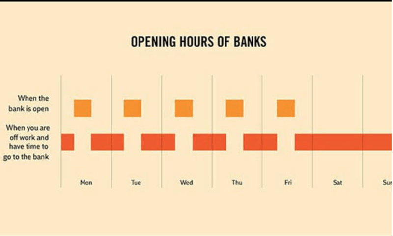 Text - OPENING HOURS OF BANKS When the bank is open When you are off work and have time to go to the bank Mon Tue Wed Thu Fri Sat Su